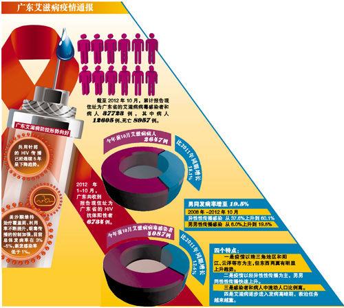 截至今年10月 全省累计报告艾滋病例中 外省籍人数从2009年34.0%增至46.0%