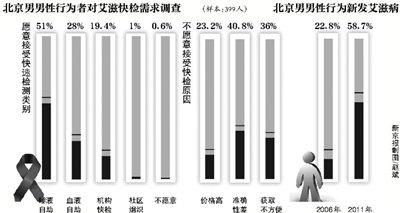 北京唾液检测30分钟查艾滋 先针对男男同性恋者