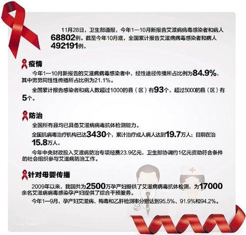 中国艾滋感染者陆续入发病期 受治疗病死率下降